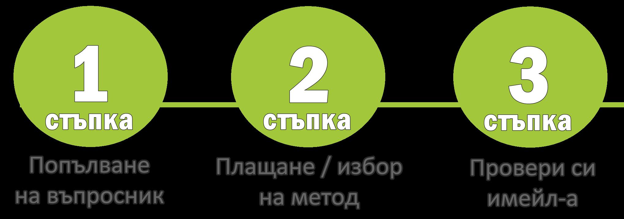 метод3